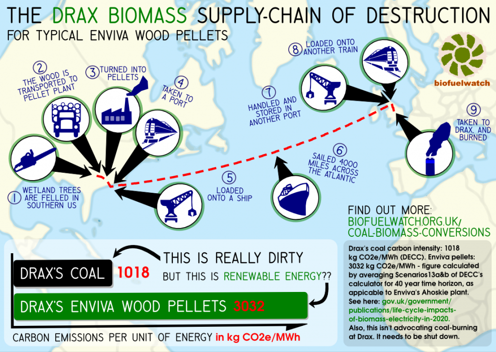 Drax supply-chain infographic